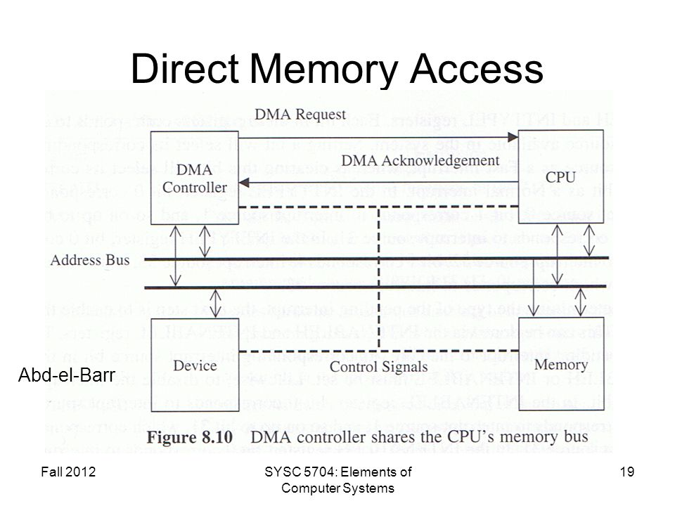 Fall 2012SYSC 5704: Elements of Computer Systems 19 Direct Memory Access Abd-el-Barr