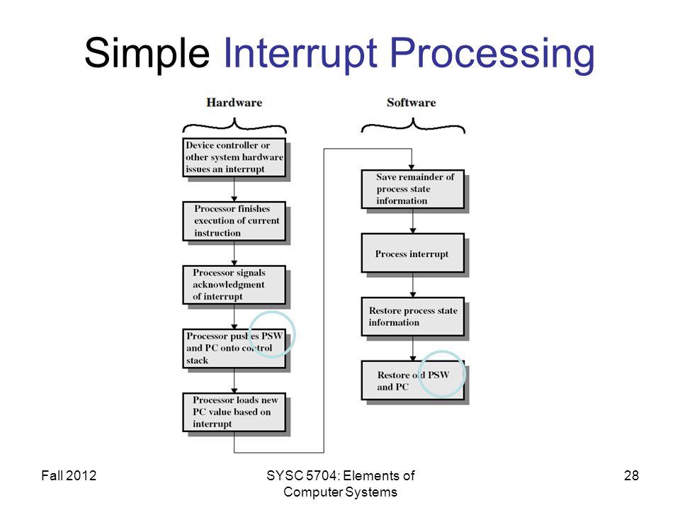 Fall 2012SYSC 5704: Elements of Computer Systems 28 Simple Interrupt Processing