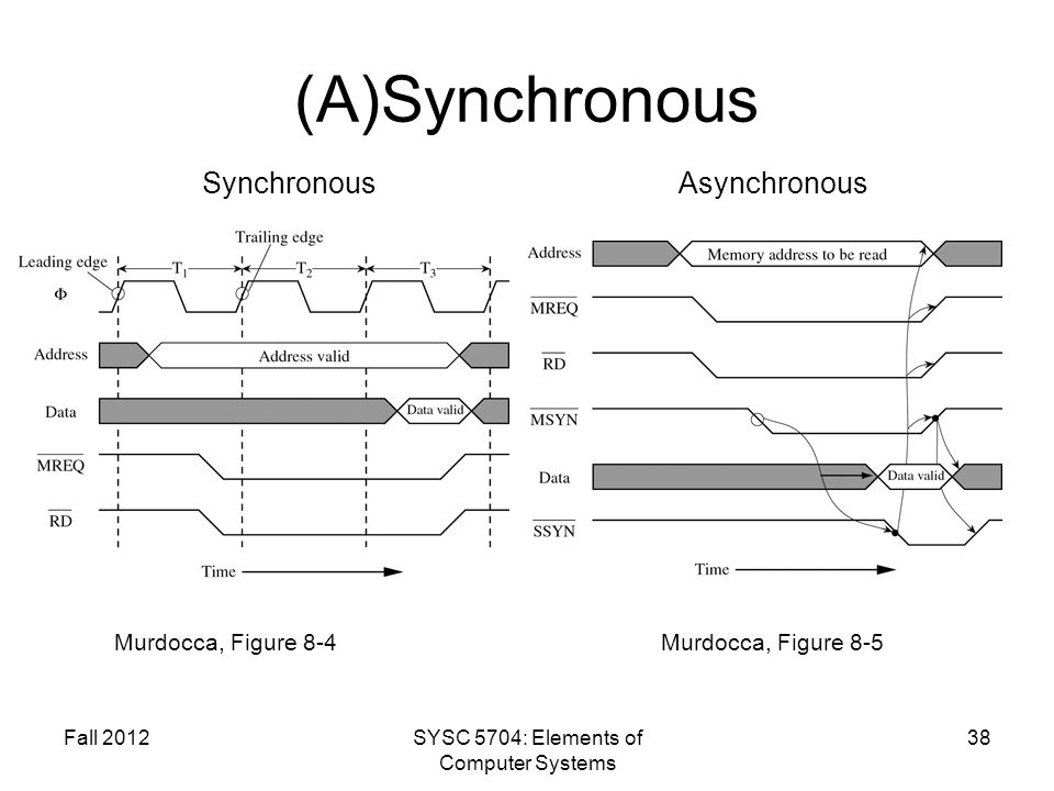 Fall 2012SYSC 5704: Elements of Computer Systems 38 (A)Synchronous Murdocca, Figure 8-4Murdocca, Figure 8-5 SynchronousAsynchronous