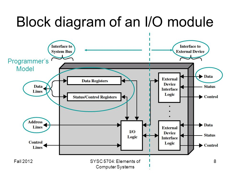 Fall 2012SYSC 5704: Elements of Computer Systems 9 I/O Addressing Schemes I/O Mapped (Shared, Isolated) Murdocca, Figure 8-12 Murdocca, Figure 4-28 Memory mapped