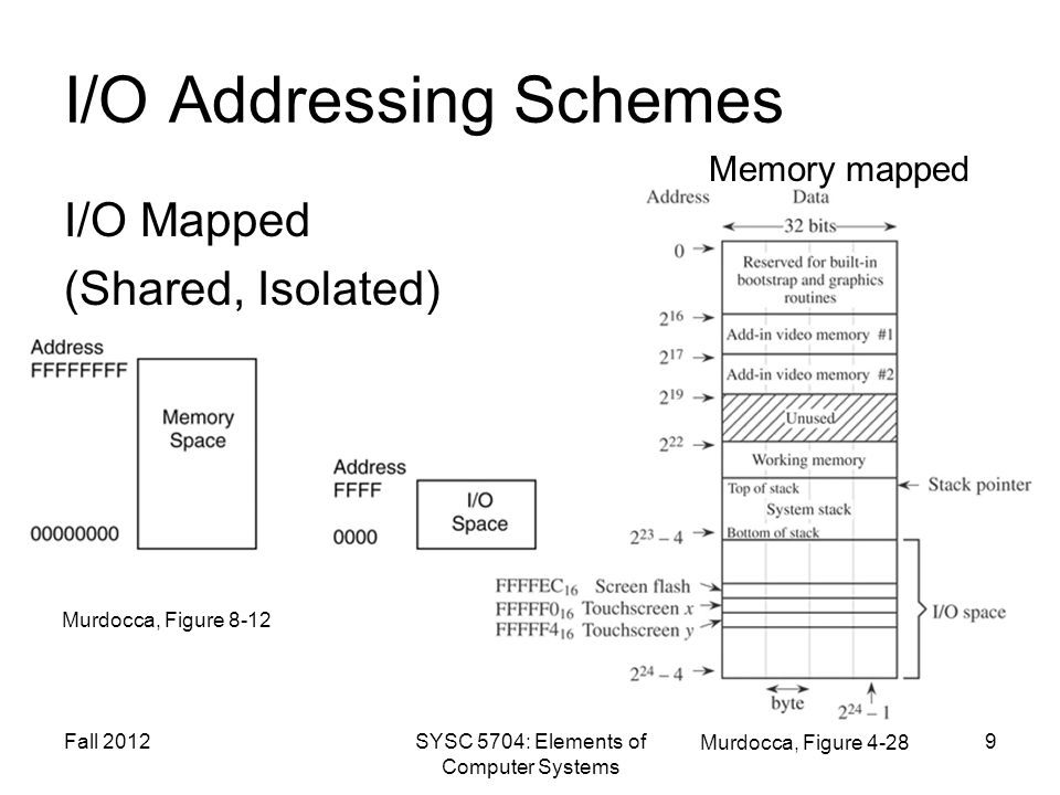 Fall 2012SYSC 5704: Elements of Computer Systems 9 I/O Addressing Schemes I/O Mapped (Shared, Isolated) Murdocca, Figure 8-12 Murdocca, Figure 4-28 Me