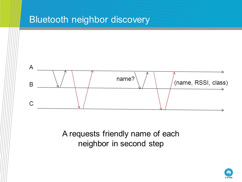 Bluetooth neighbor discovery A requests friendly name of each neighbor in second step A B C name? (name, RSSI, class)