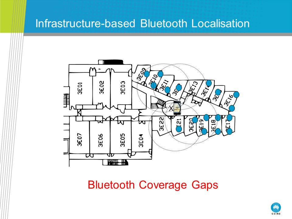 Collaborative Bluetooth Localisation Can fill coverage gaps X X X