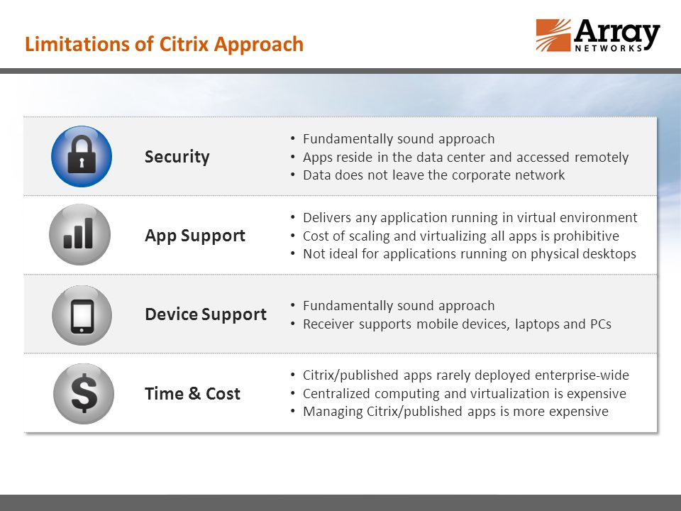 Limitations of Citrix Approach