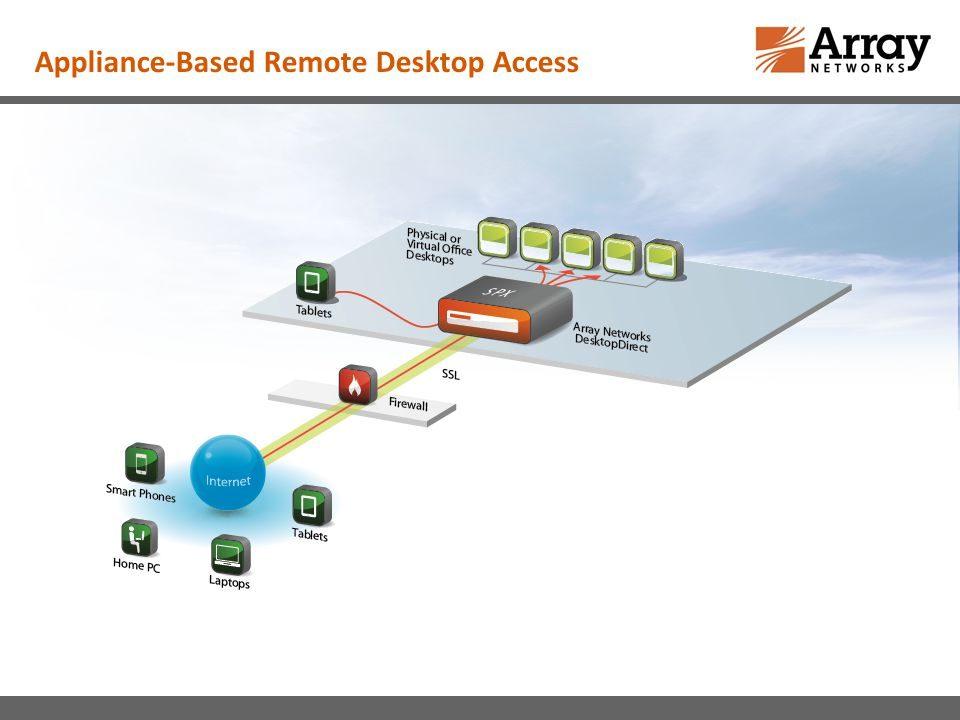 Appliance-Based Remote Desktop Access