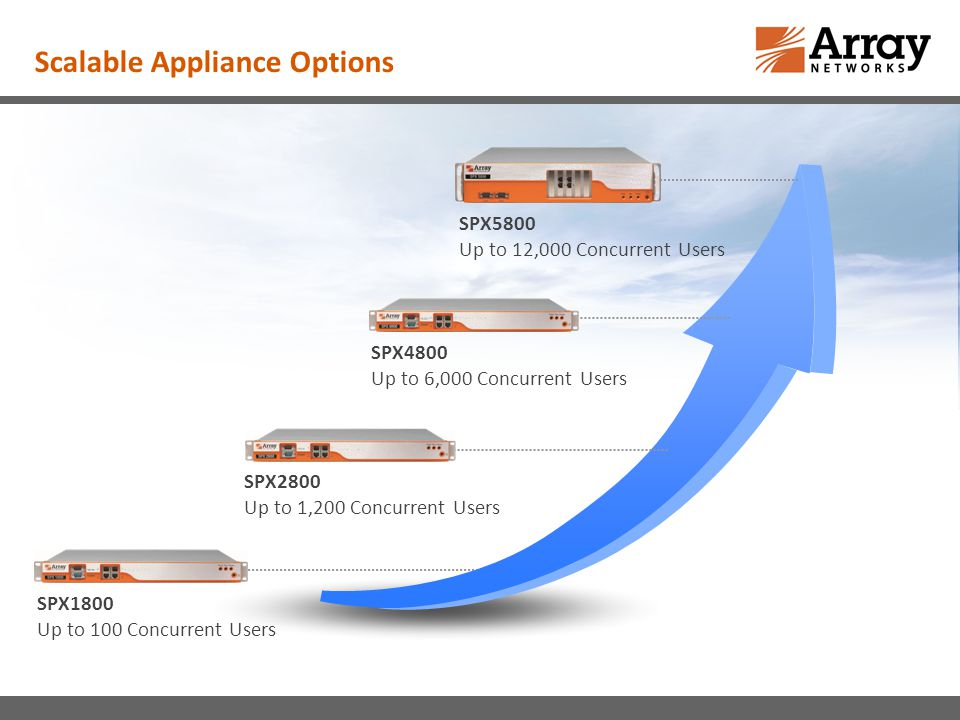 Scalable Appliance Options SPX1800 Up to 100 Concurrent Users SPX2800 Up to 1,200 Concurrent Users SPX4800 Up to 6,000 Concurrent Users SPX5800 Up to 12,000 Concurrent Users