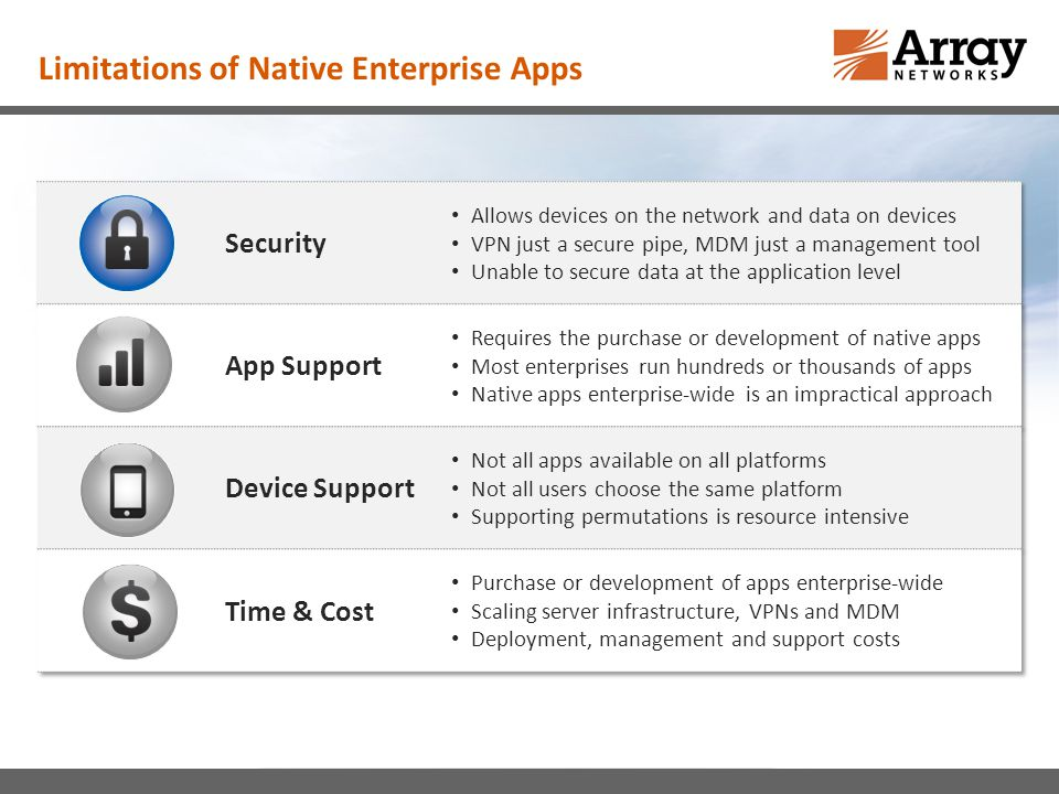 Limitations of Native Enterprise Apps