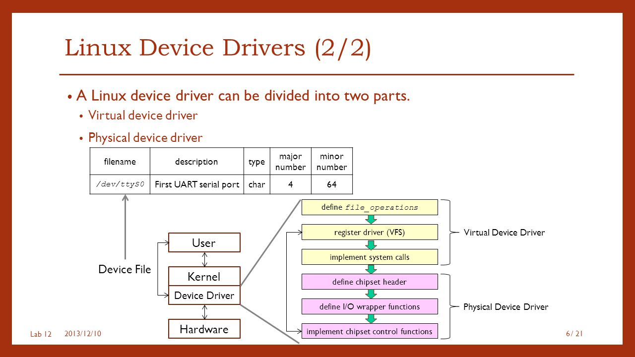 Lab 12 Linux Device Drivers (2/2) A Linux device driver can be divided into two parts. Virtual device driver Physical device driver 2013/12/10/ 216 fi