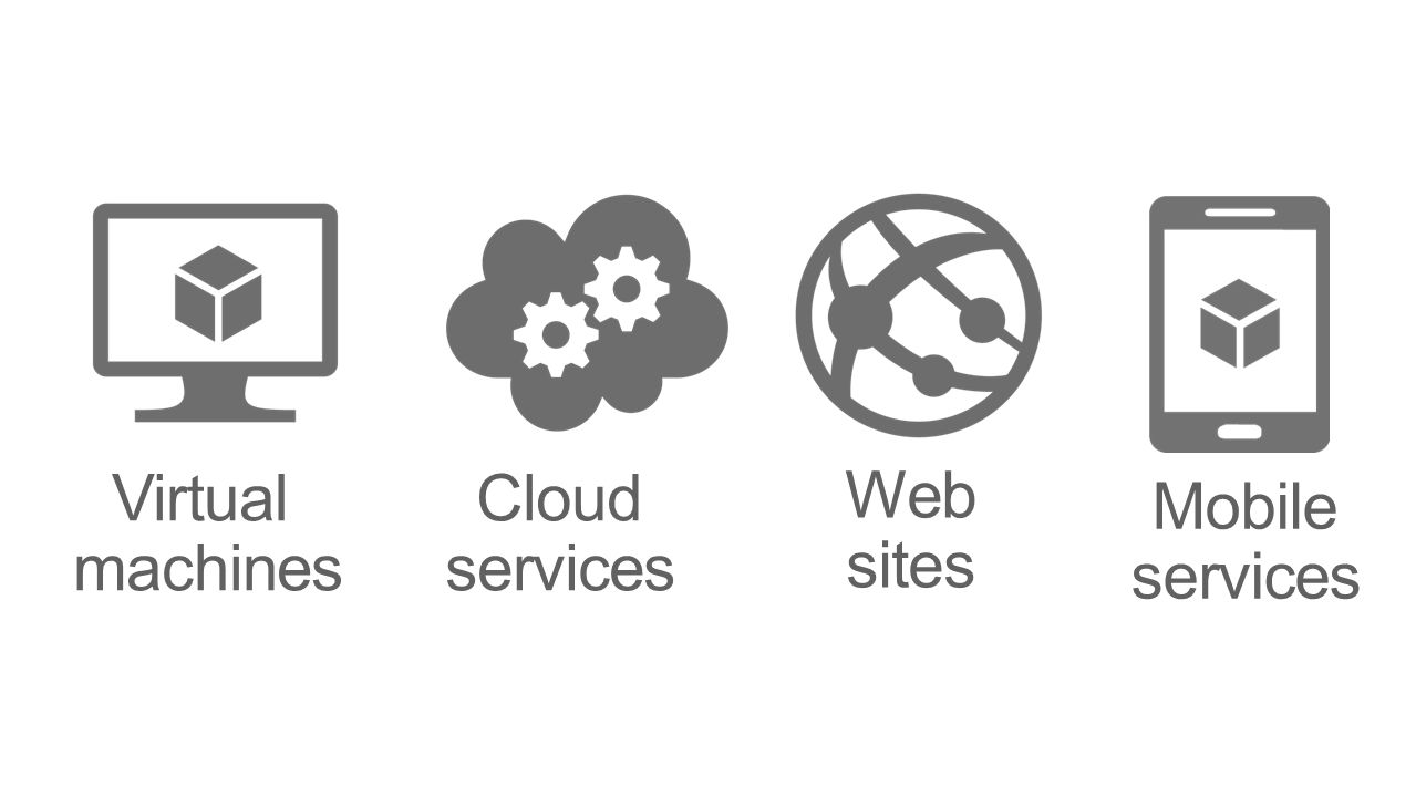 Cloud services Web sites Virtual machines Mobile services