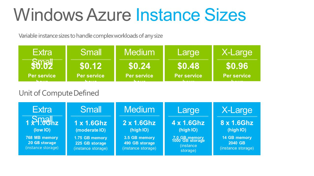 Windows Azure Instance Sizes Small (moderate IO) 1.75 GB memory 225 GB storage (instance storage) Medium (high IO) 3.5 GB memory 490 GB storage (instance storage) Small Medium X-Large Large (high IO) 7.0 GB memory 1000 GB storage (instance storage) X-Large (high IO) 14 GB memory 2040 GB (instance storage) Extra Small (low IO) 768 MB memory 20 GB storage (instance storage)