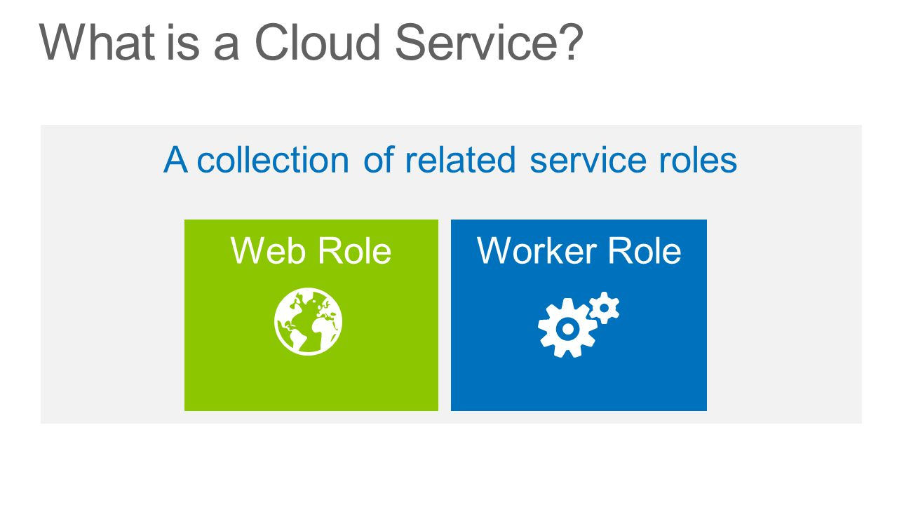 What is a Cloud Service? Web RoleWorker Role