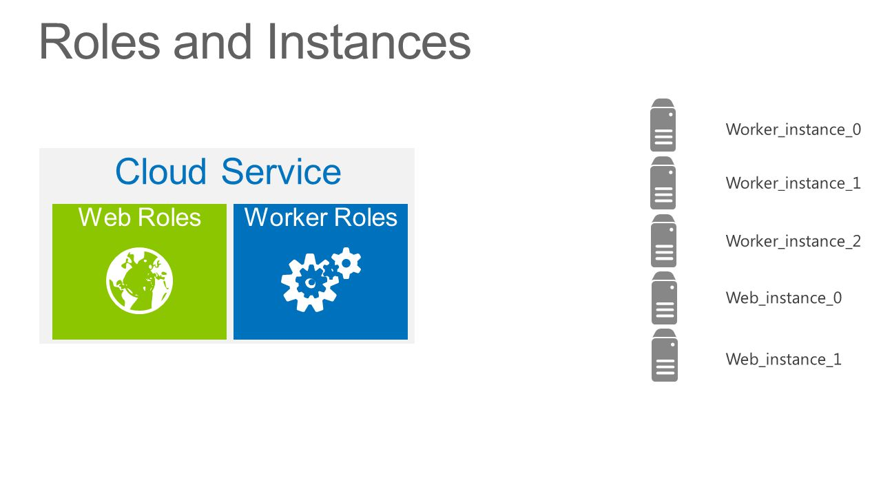 Roles and Instances Web RolesWorker Roles