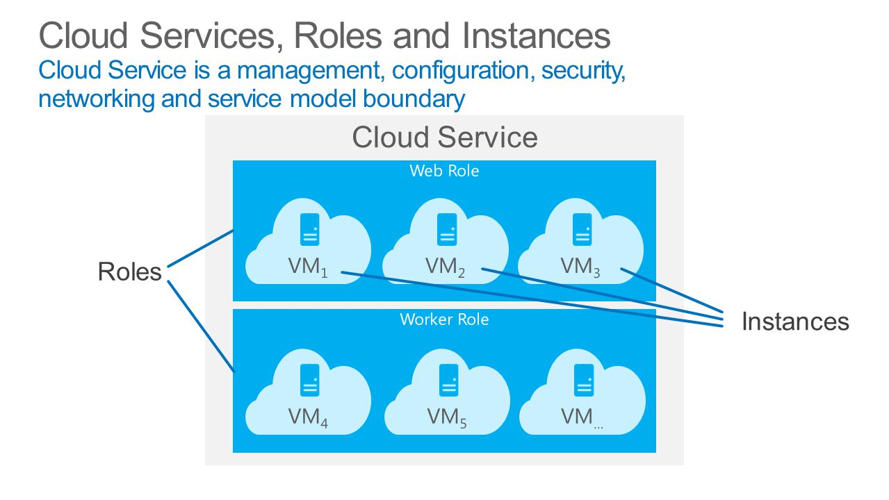 Cloud Services, Roles and Instances Cloud Service is a management, configuration, security, networking and service model boundary