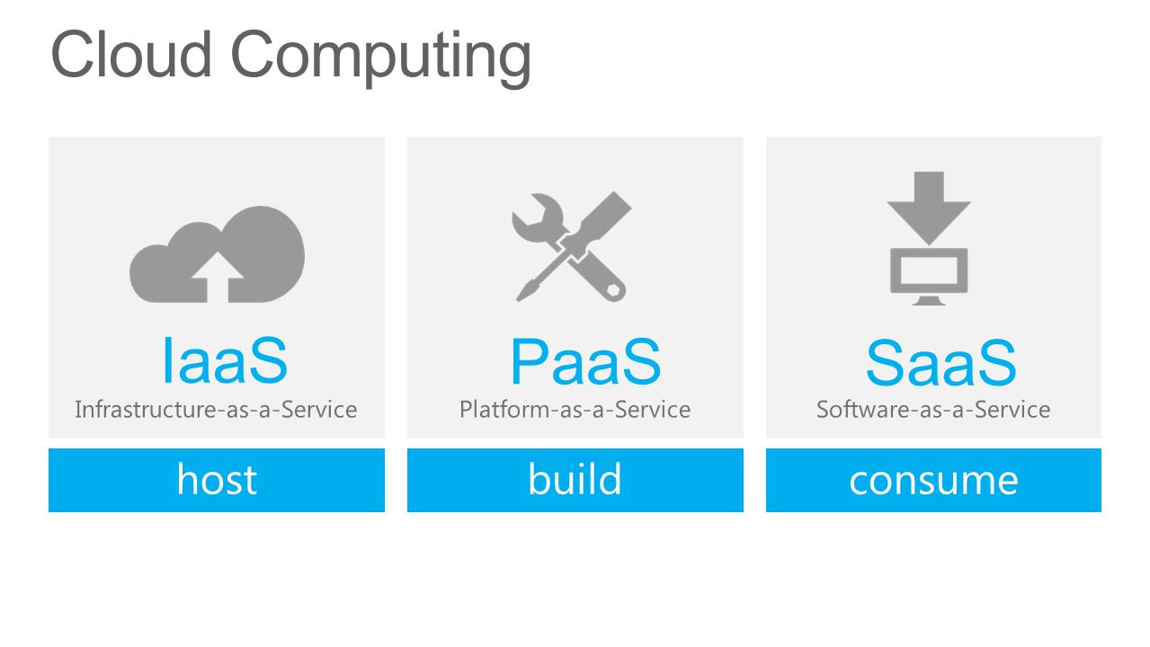 Cloud Computing Software-as-a-Service SaaS Platform-as-a-Service PaaS Infrastructure-as-a-Service IaaS