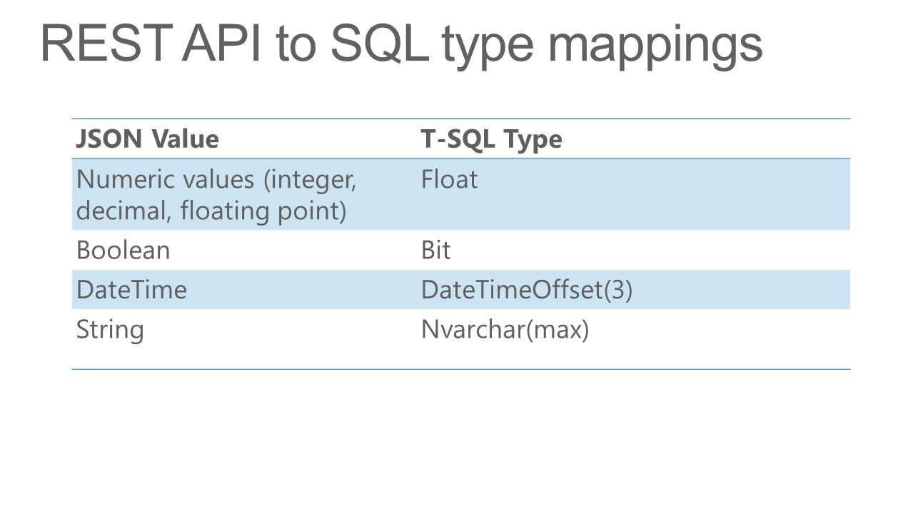 REST API to SQL type mappings JSON ValueT-SQL Type Numeric values (integer, decimal, floating point) Float BooleanBit DateTimeDateTimeOffset(3) StringNvarchar(max)