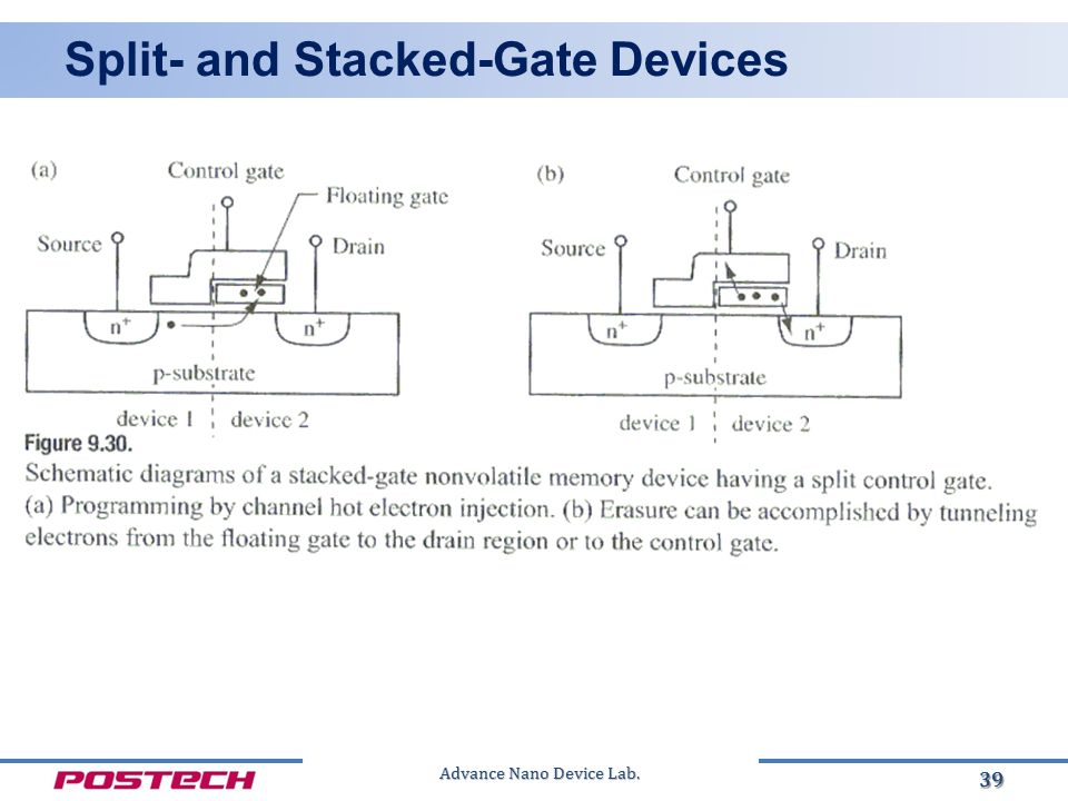 Advance Nano Device Lab. Split- and Stacked-Gate Devices 39
