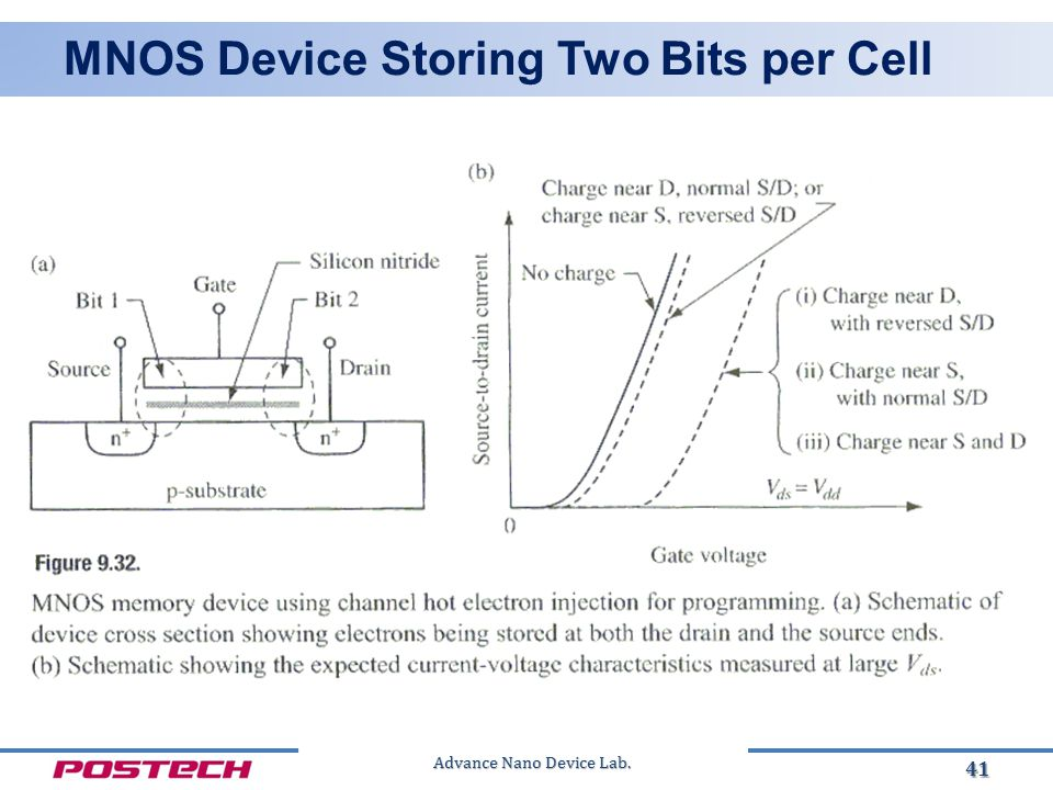 Advance Nano Device Lab. MNOS Device Storing Two Bits per Cell 41