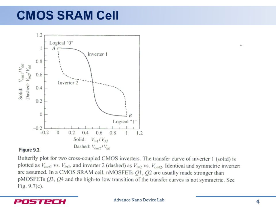 Advance Nano Device Lab. CMOS SRAM Cell 5