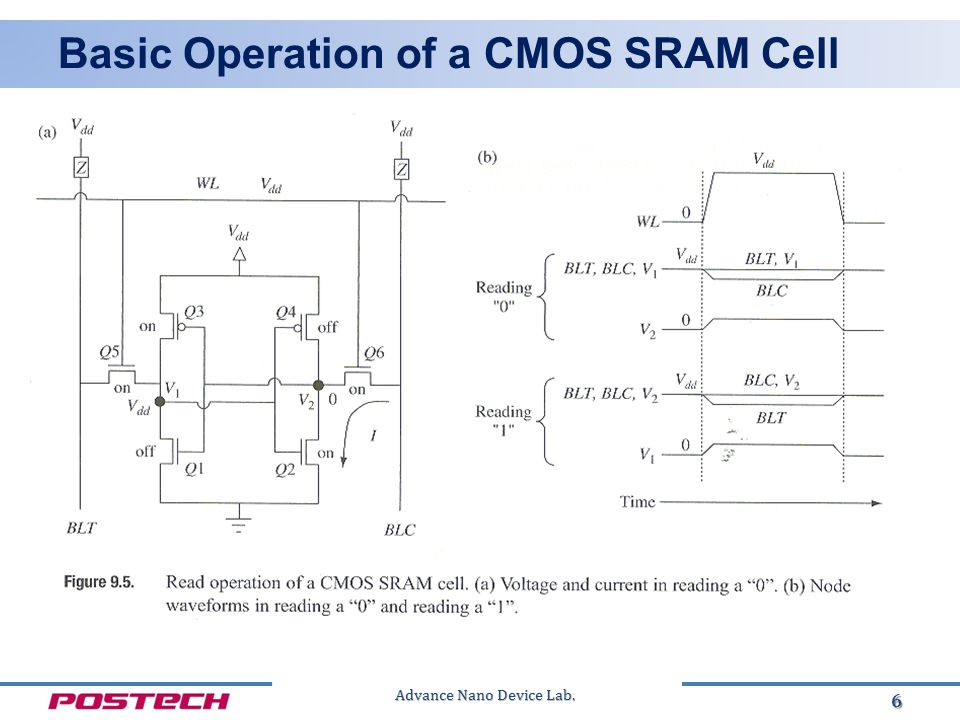 Advance Nano Device Lab. Basic Operation of a CMOS SRAM Cell 6