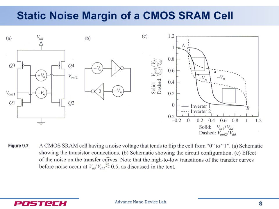 Advance Nano Device Lab. Static Noise Margin of a CMOS SRAM Cell 9