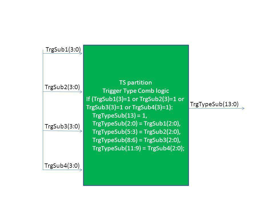 TrgSub1(3:0) TrgSub2(3:0) TrgSub3(3:0) TrgSub4(3:0) TS partition Trigger Type Comb logic If (TrgSub1(3)=1 or TrgSub2(3)=1 or TrgSub3(3)=1 or TrgSub4(3)=1): TrgTypeSub(13) = 1, TrgTypeSub(2:0) = TrgSub1(2:0), TrgTypeSub(5:3) = TrgSub2(2:0), TrgTypeSub(8:6) = TrgSub3(2:0), TrgTypeSub(11:9) = TrgSub4(2:0); TrgTypeSub(13:0)