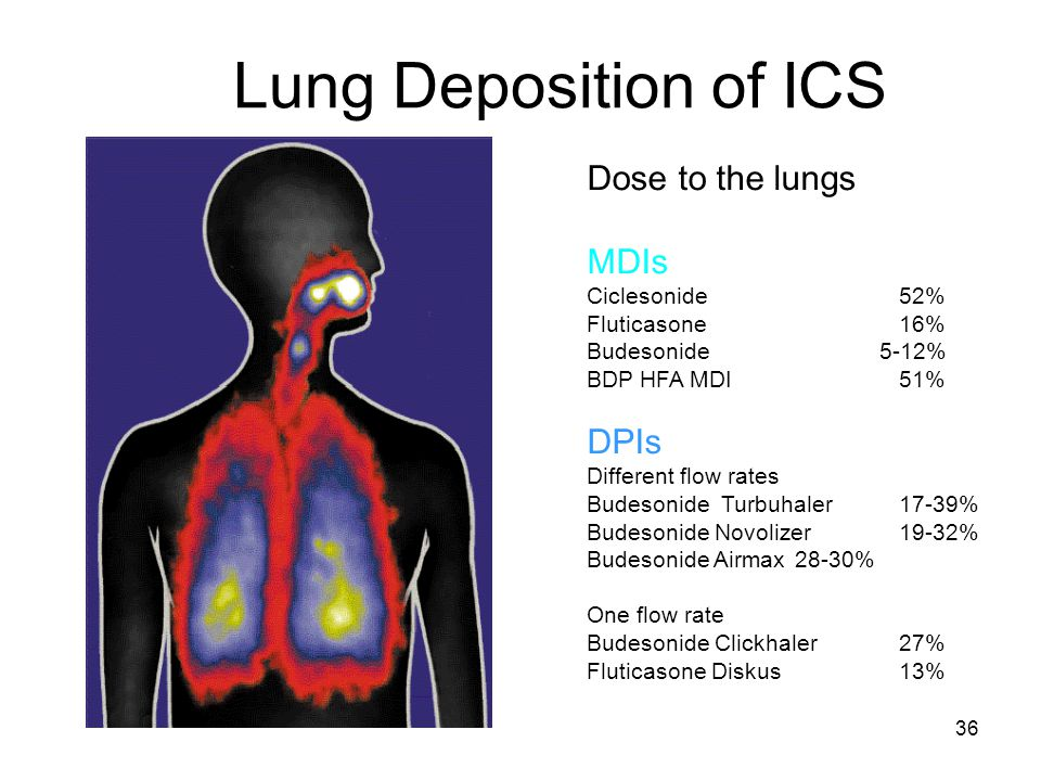 36 Dose to the lungs MDIs Ciclesonide 52% Fluticasone 16% Budesonide 5-12% BDP HFA MDI51% DPIs Different flow rates Budesonide Turbuhaler17-39% Budeso