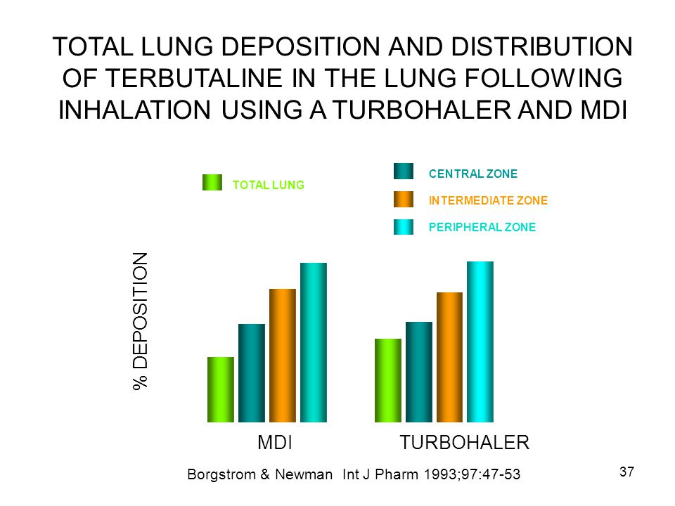 37 TOTAL LUNG DEPOSITION AND DISTRIBUTION OF TERBUTALINE IN THE LUNG FOLLOWING INHALATION USING A TURBOHALER AND MDI TOTAL LUNG CENTRAL ZONE INTERMEDI