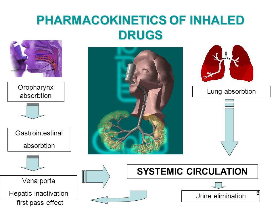 9 Adverse Effects LOCALSYSTEMIC INH KS Candidiasis Dysphonia Adrenal suppression Growth retardation (large doses) INH B2 AGONIST Sympathetic stimulation- tremor Tachicardia Hypokalemia