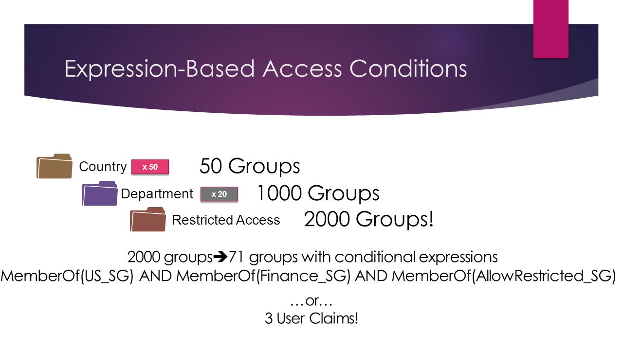 Expression-Based Access Conditions x 50 Country 50 Groups Department x 20 1000 Groups Restricted Access 2000 Groups!