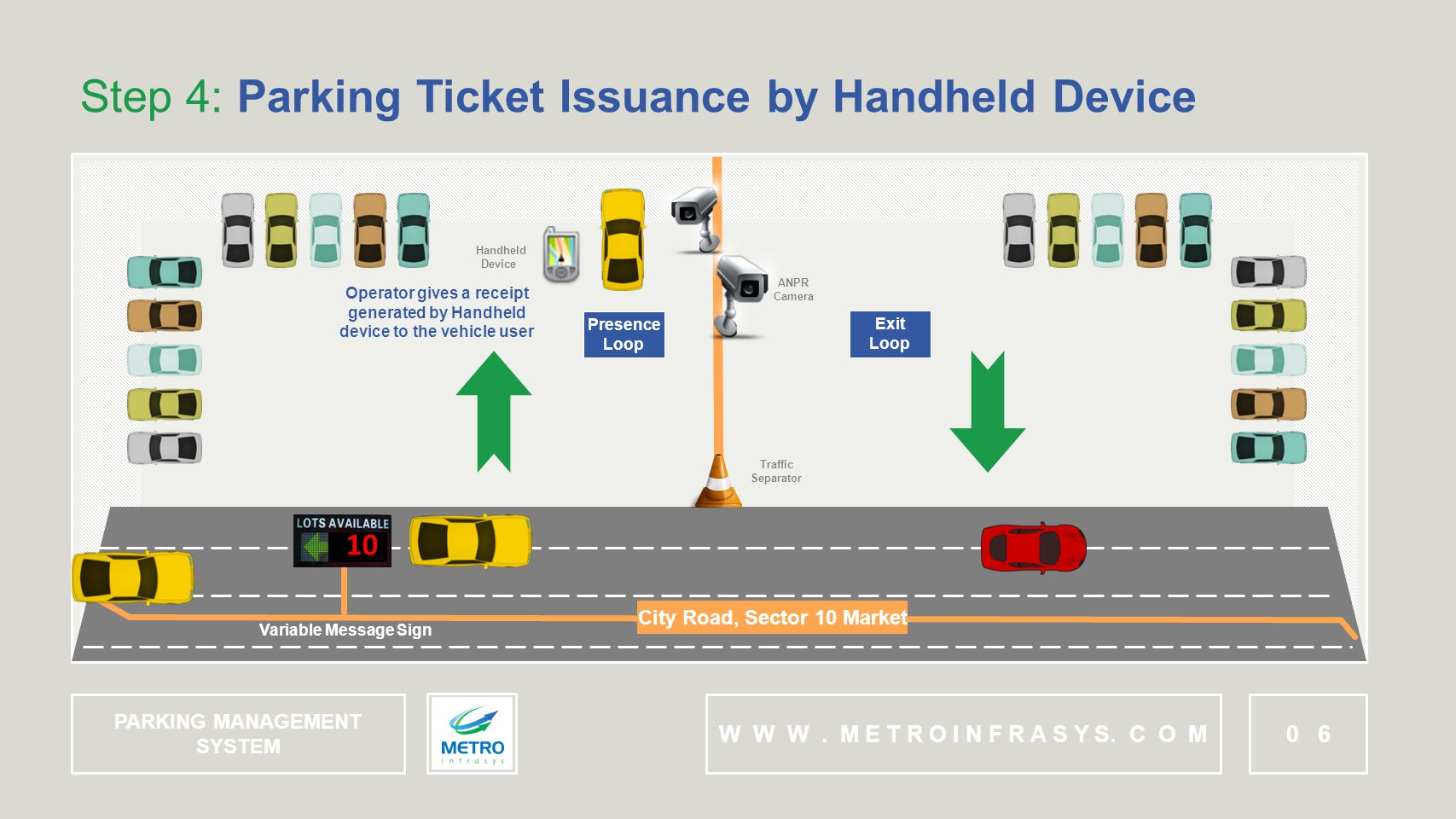 ANPR Camera Traffic Separator Step 4: Parking Ticket Issuance by Handheld Device W W W.