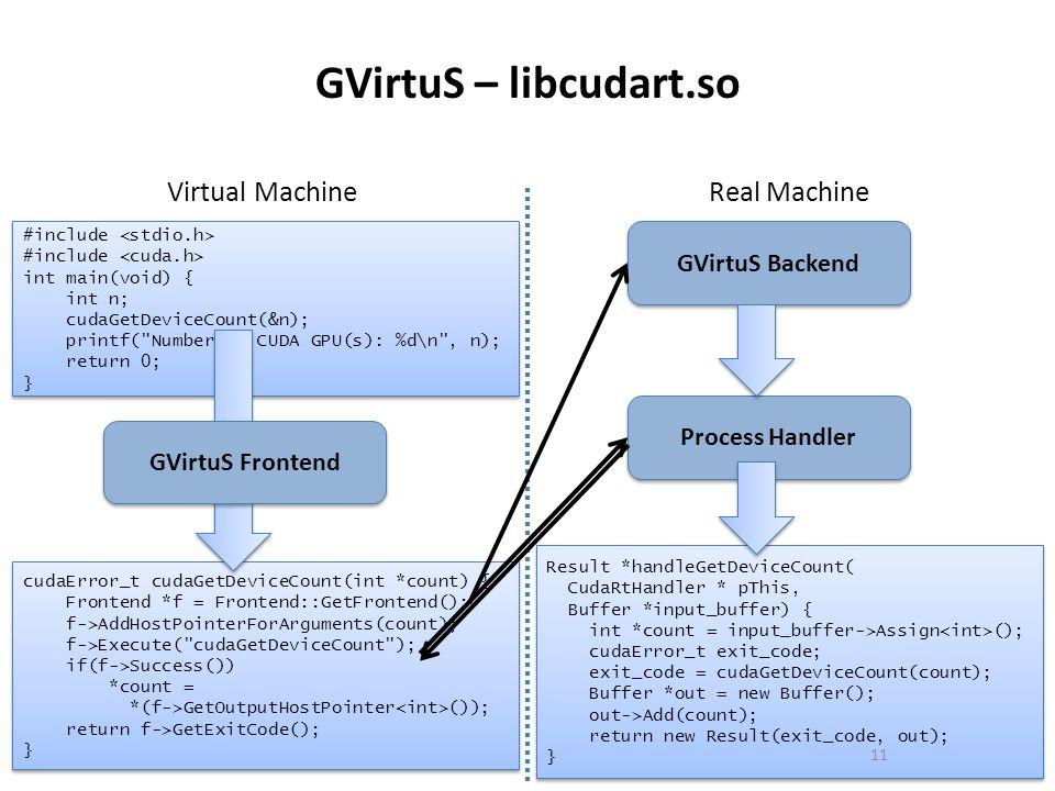 GVirtuS – libcudart.so #include int main(void) { int n; cudaGetDeviceCount(&n); printf(