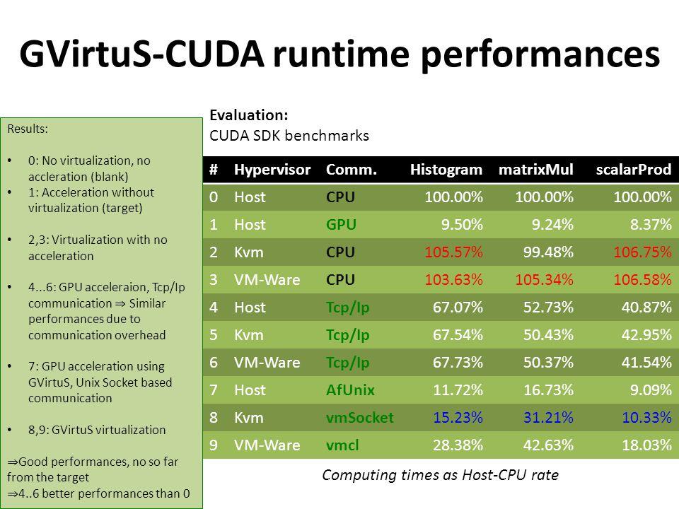GVirtuS-CUDA runtime performances #HypervisorComm.HistogrammatrixMulscalarProd 0HostCPU100.00% 1HostGPU9.50%9.24%8.37% 2KvmCPU105.57%99.48%106.75% 3VM