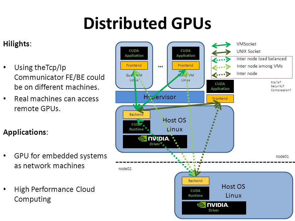 Distributed GPUs Hilights: Using theTcp/Ip Communicator FE/BE could be on different machines. Real machines can access remote GPUs. Applications: GPU
