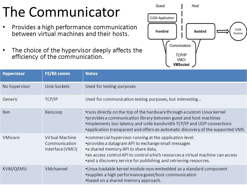The Communicator Provides a high performance communication between virtual machines and their hosts. The choice of the hypervisor deeply affects the e
