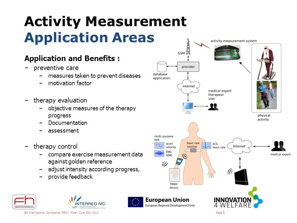 Device Development Actilab – Features developed in cooperation with g.tec medical engineering – Device development – g.tec medical engineering – Algorithm development – FH-OOE Mobile system – duration, intensity, frequency of activity Intended to become a medical device Triaxial accelerometer – measuring range: ±18g – Resolution: ~ 6.25mg Barometric pressure sensor – Measurement range 30-120kPa – Resolution: ~10cm GSM module 4th International Conference MRH | Pilsen June 30th 2011 Page 6