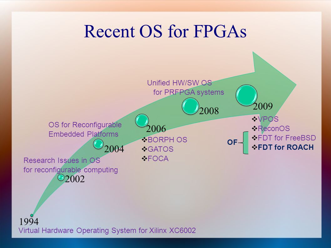 Recent OS for FPGAs 2002 2004 2006 2008 2009 1994 BORPH OS GATOS FOCA Virtual Hardware Operating System for Xilinx XC6002 VPOS ReconOS FDT for FreeBSD