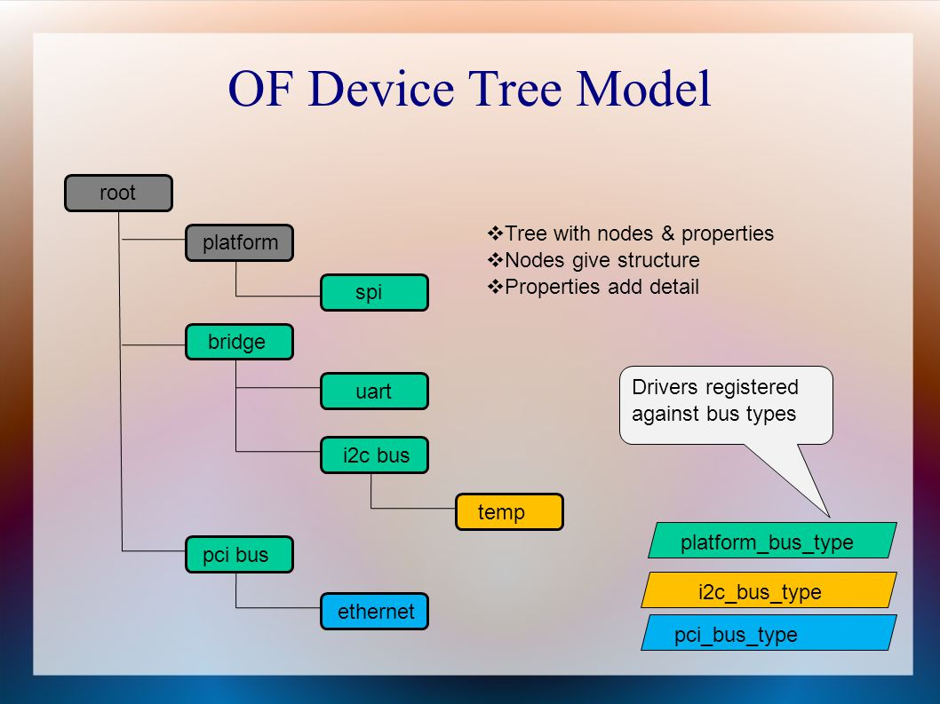 OF Device Tree Model root platform uart bridge spi i2c bus temp pci bus ethernet platform_bus_type i2c_bus_type pci_bus_type Drivers registered agains