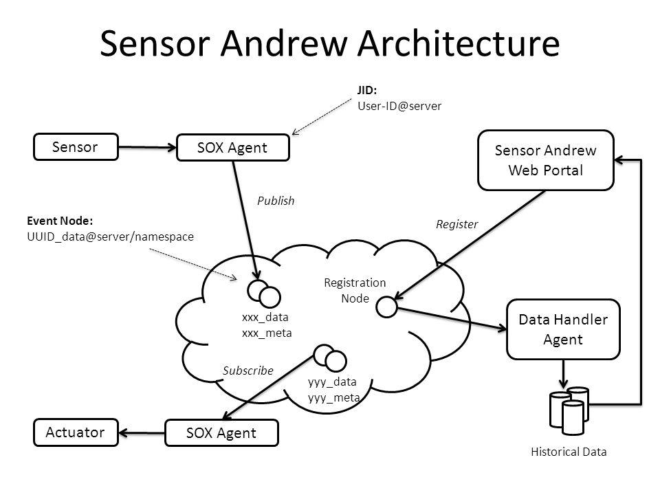 Sensor Andrew Architecture Sensor Actuator SOX Agent Data Handler Agent Sensor Andrew Web Portal Registration Node xxx_data xxx_meta SOX Agent yyy_dat
