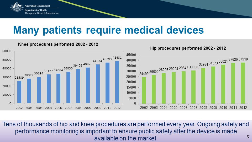 How does a medical device get to market.