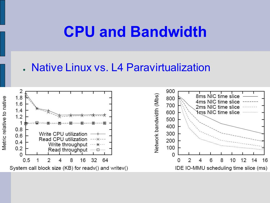 CPU and Bandwidth Native Linux vs. L4 Paravirtualization
