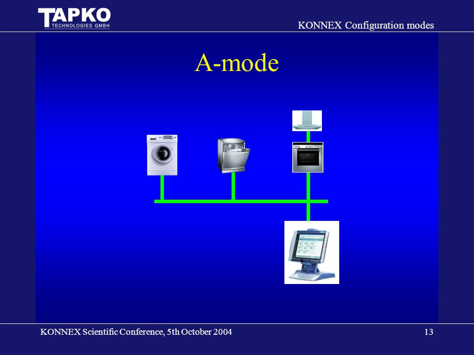 KONNEX Scientific Conference, 5th October 2004 KONNEX Configuration modes 13 A-mode