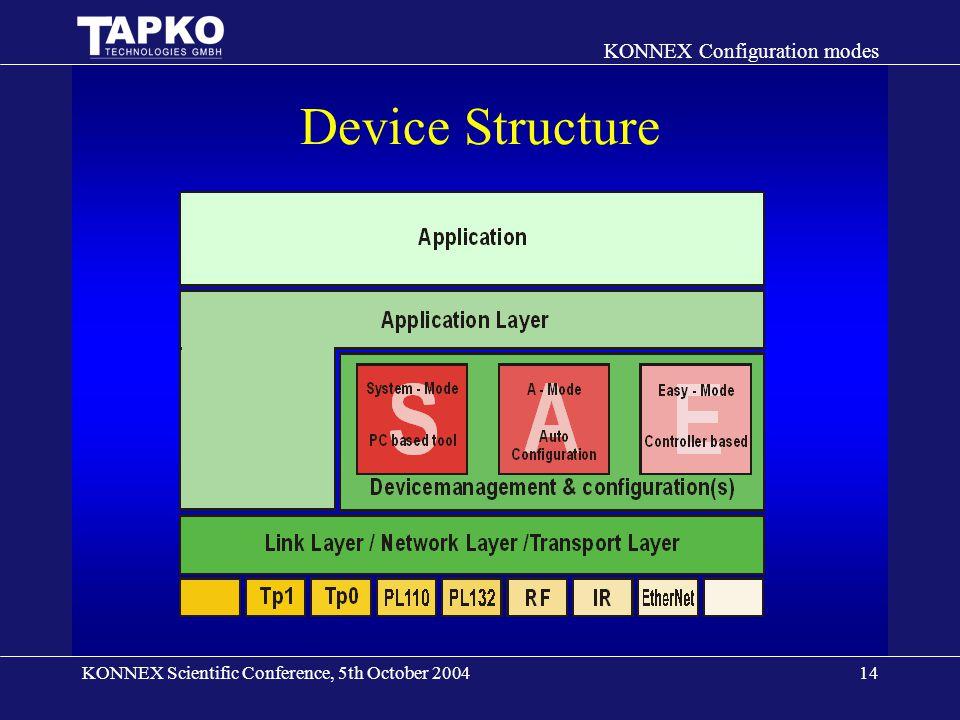 KONNEX Scientific Conference, 5th October 2004 KONNEX Configuration modes 14 Device Structure