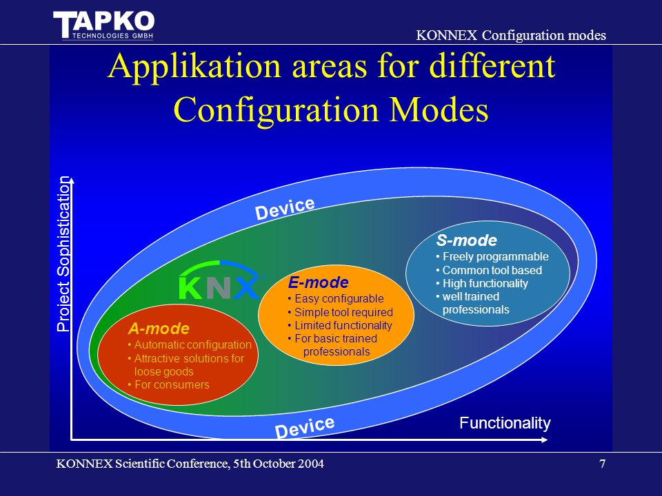 KONNEX Scientific Conference, 5th October 2004 KONNEX Configuration modes 8 S-mode Configuration with a common tool –ETS Knowledge of functionality –Provided by the installer Download of prepared data images –Direct memory access –Properties