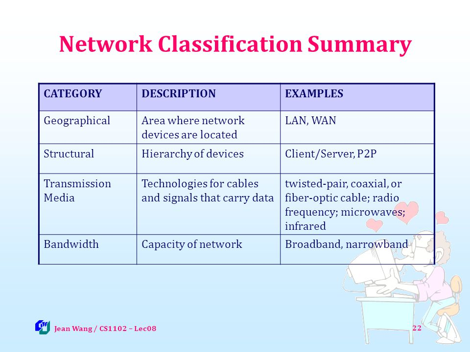 22 Network Classification Summary CATEGORYDESCRIPTIONEXAMPLES GeographicalArea where network devices are located LAN, WAN StructuralHierarchy of devic