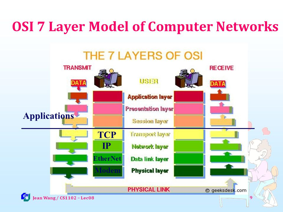 9 OSI 7 Layer Model of Computer Networks Jean Wang / CS1102 – Lec08 TCP IP EtherNet Modem Applications