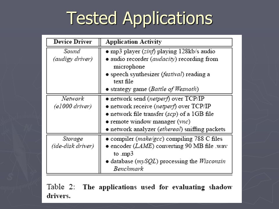 Tested Applications