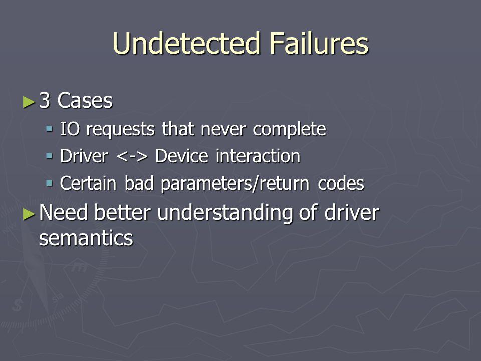 Undetected Failures 3 Cases 3 Cases IO requests that never complete IO requests that never complete Driver Device interaction Driver Device interactio