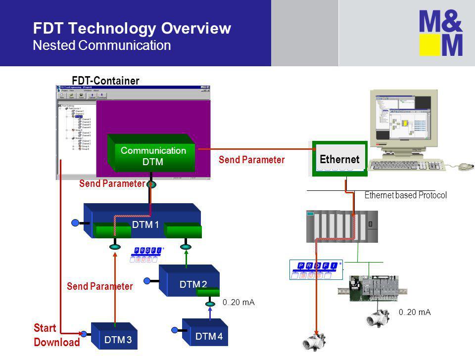 DTM 1 FDT Technology Overview Nested Communication FDT-Container Communication DTM 0..20 mA HART DTM 3 DTM 4 Send Parameter DTM 2 0..20 mA Start Download Ethernet Ethernet based Protocol Send Parameter