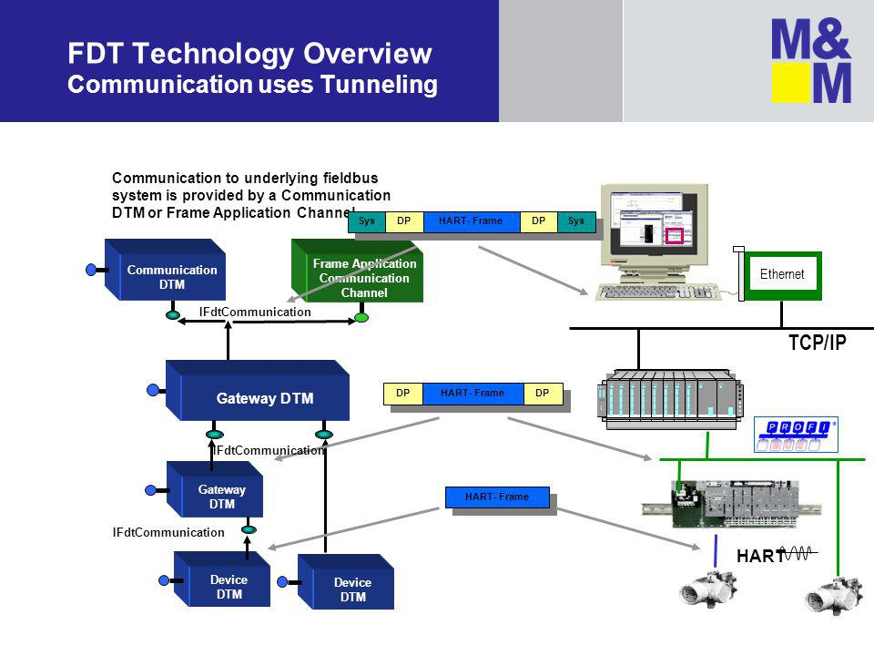 FDT Technology Overview Communication uses Tunneling HART Gateway DTM Device DTM Gateway DTM DP HART- Frame DP HART- Frame IFdtCommunication Communication DTM Frame Application Communication Channel Communication to underlying fieldbus system is provided by a Communication DTM or Frame Application Channel Sys DP HART- Frame DP Sys Ethernet TCP/IP