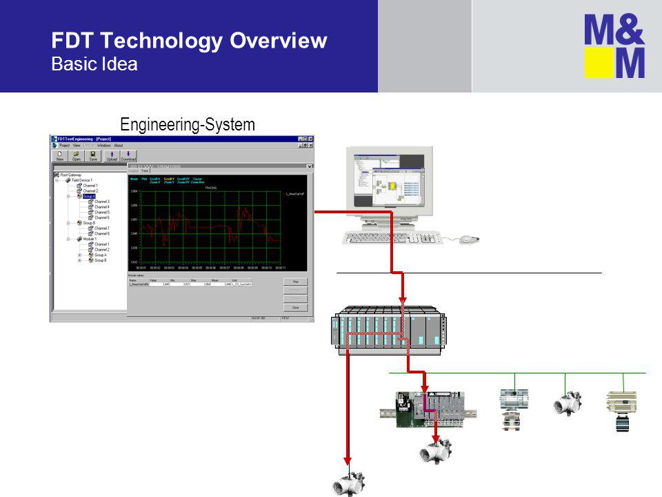 Engineering-System FDT Technology Overview Basic Idea